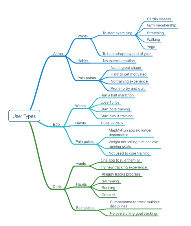 exercise-app mindmap-1